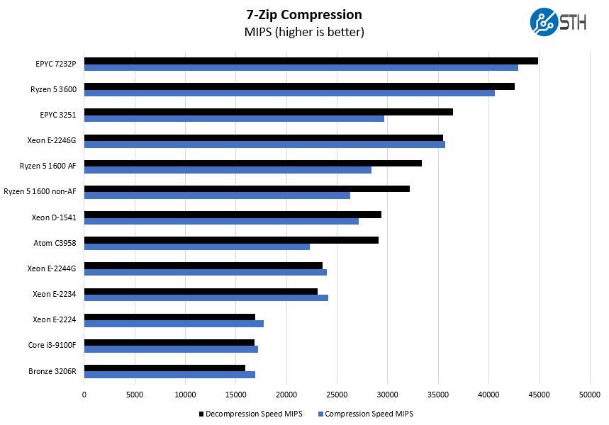 ASRock Rack X470D4U2 2T 7zip Compression Benchmark