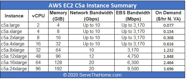 AWS EC2 C5a Instances Table