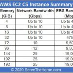 Amazon AWS EC2 C5 Instance Summary