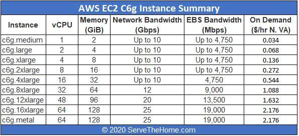 Amazon AWS EC2 C6g Instance Summary At GA