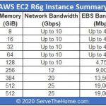 Amazon AWS EC2 R6g Instance Summary At GA