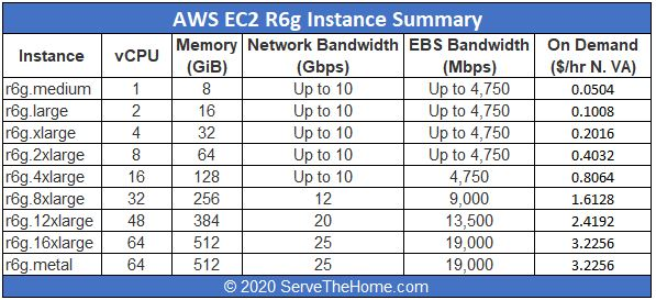 Amazon AWS EC2 C6g Instance Summary At GA