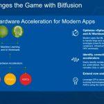 Dell EMC AI And HPC With VMware Bitfusion