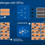 Dell EMC AI And HPC With VMware Bitfusion Challenge With GPU