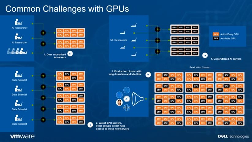 Dell EMC AI And HPC With VMware Bitfusion Challenge With GPU