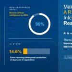 Dell EMC AI Is Underutilized 2020