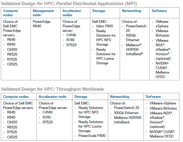 Dell EMC Ready Solutions For HPC GPUaaS Components