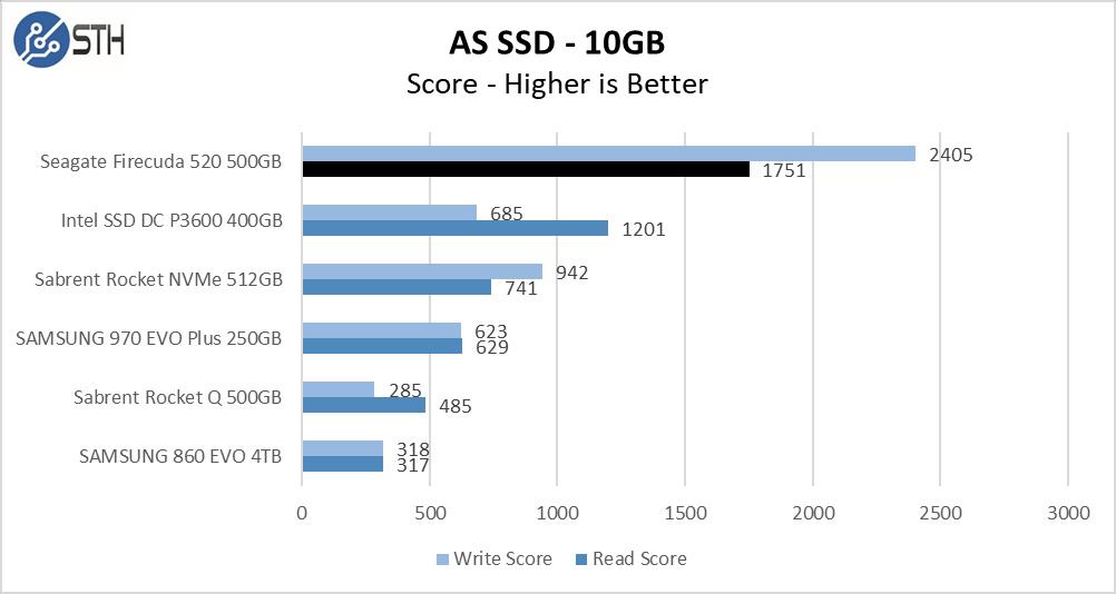 Firecuda 520 500GB ASSSD 10GB Chart
