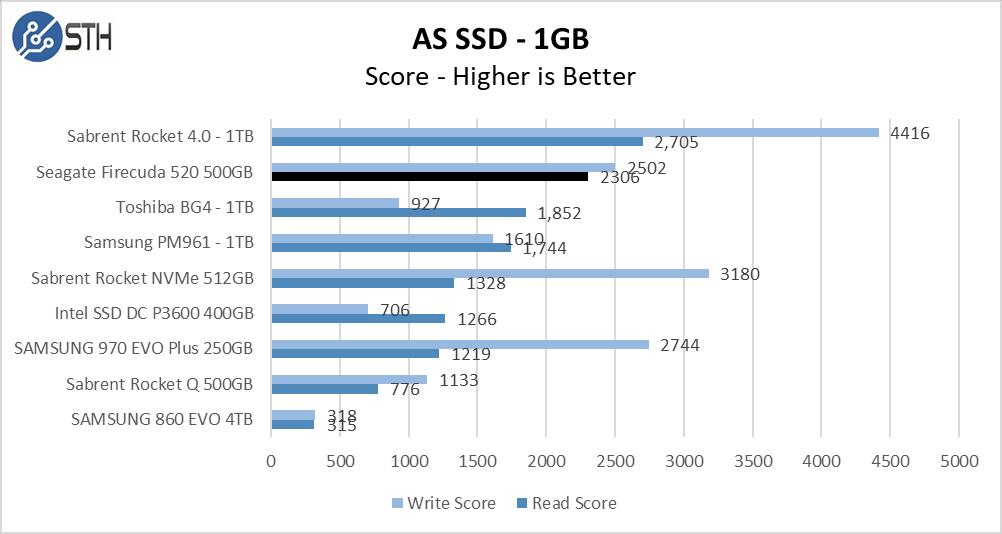 Firecuda 520 500GB ASSSD 1GB Chart