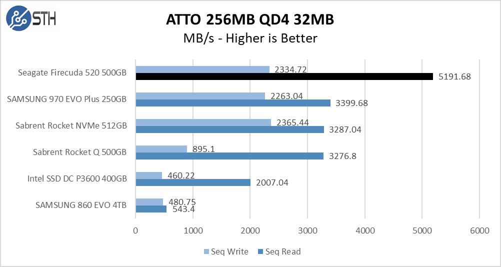 Firecuda 520 500GB ATTO 256MB Chart