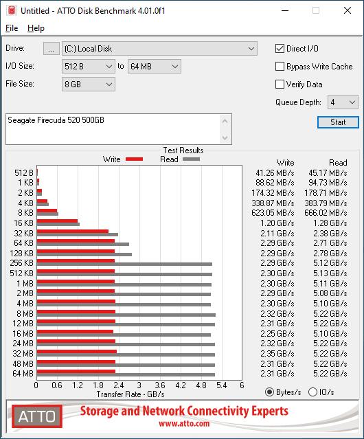Firecuda 520 500GB ATTO 8GB