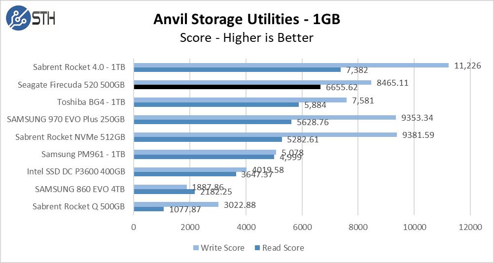 Firecuda 520 500GB Anvil 1GB Chart