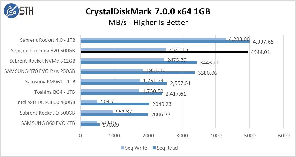 Firecuda 520 500GB CrystalDiskMark 1GB Chart