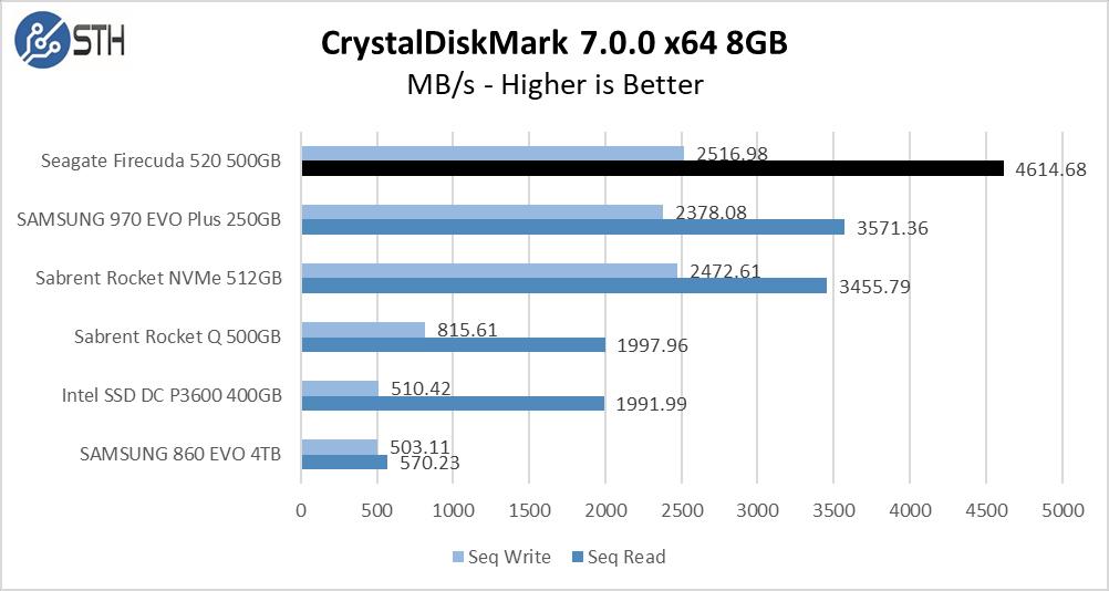 Firecuda 520 500GB CrystalDiskMark 8GB Chart
