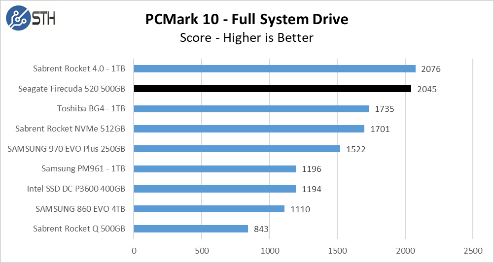 Firecuda 520 500GB PCM10 FullSystemDrive Chart