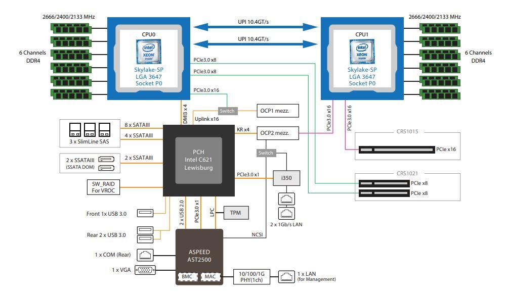 Gigabyte R181 2A0 Block Diagram