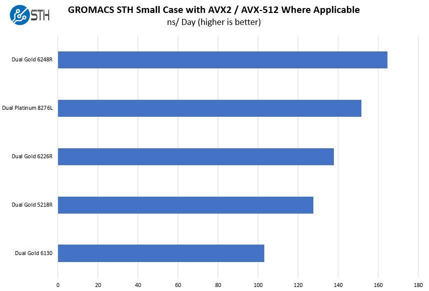 Gigabyte R181 2A0 GROMACS STH Small Benchmark