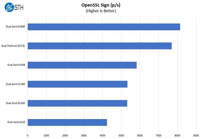 Gigabyte R181 2A0 OpenSSL Sign Benchmark