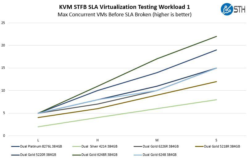 Gigabyte R181 2A0 STH STFB SLA Virtualization Workload 1