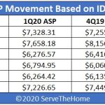IDC 1Q20 Quarterly Server Tracker Server ASP QoQ Heatmap
