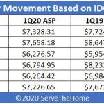 IDC 1Q20 Quarterly Server Tracker Server ASP YoY Heatmap