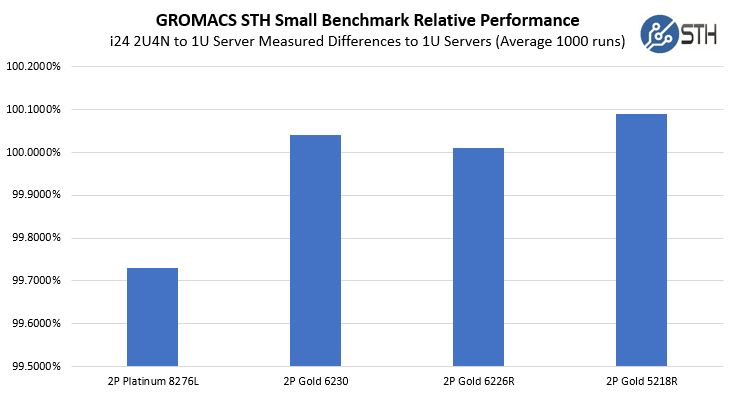 Inspur I24 GROMACS Benchmark Comparison