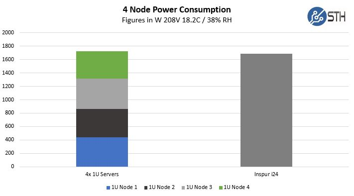 Inspur I24 Power Consumption To Baseline