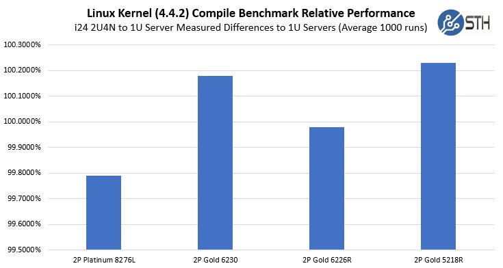Inspur I24 PyKCB Benchmark Comparison