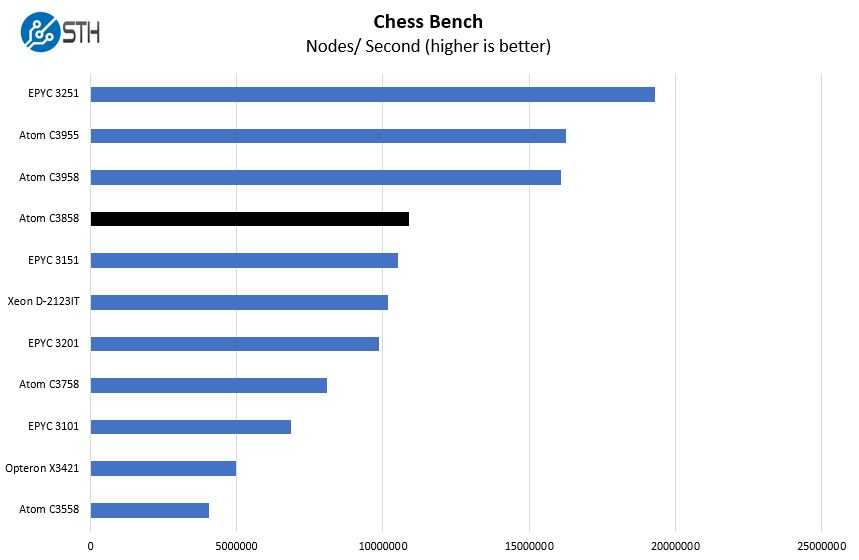 Intel Atom C3858 Chess Benchmark
