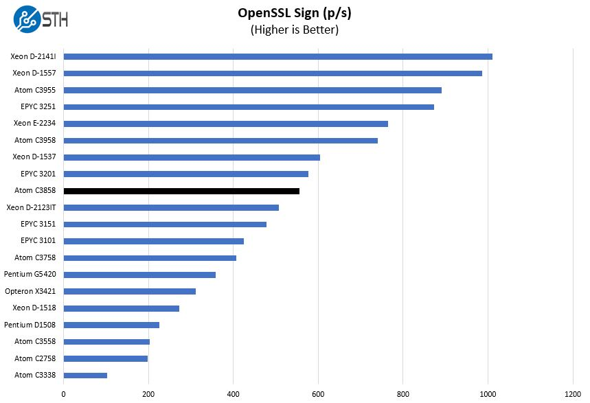 Intel Atom C3858 OpenSSL Sign Benchmark