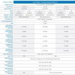 Intel Optane Persistenet Memory 200 PMem 200 Data Sheet