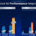 Intel Xeon Scalable 3 Generations Of AI Improvement