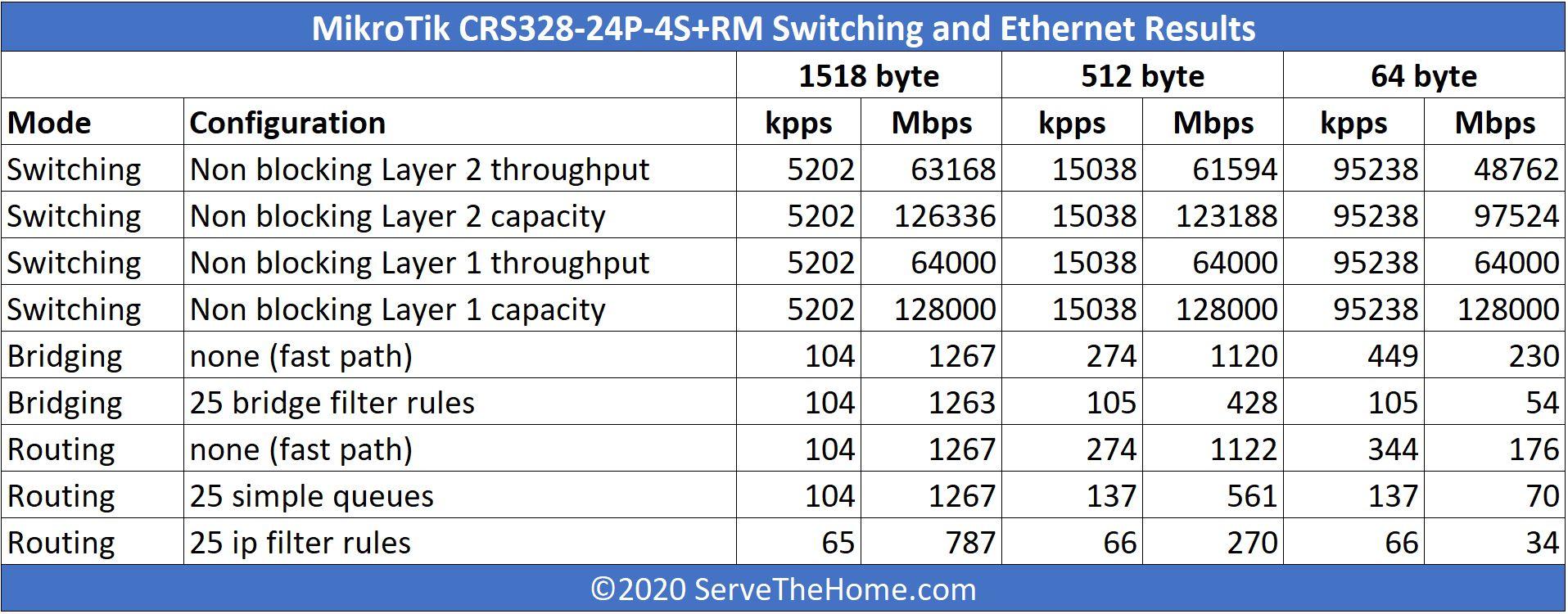 MikroTik CRS328 24P 4S+RM Performance