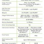 NVIDIA A100 Specs SXM And PCIe