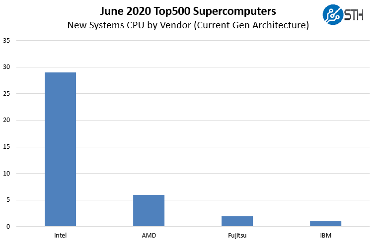 New June 2020 Top500 Supercomputers By CPU Vendor Current Gen Architecture View
