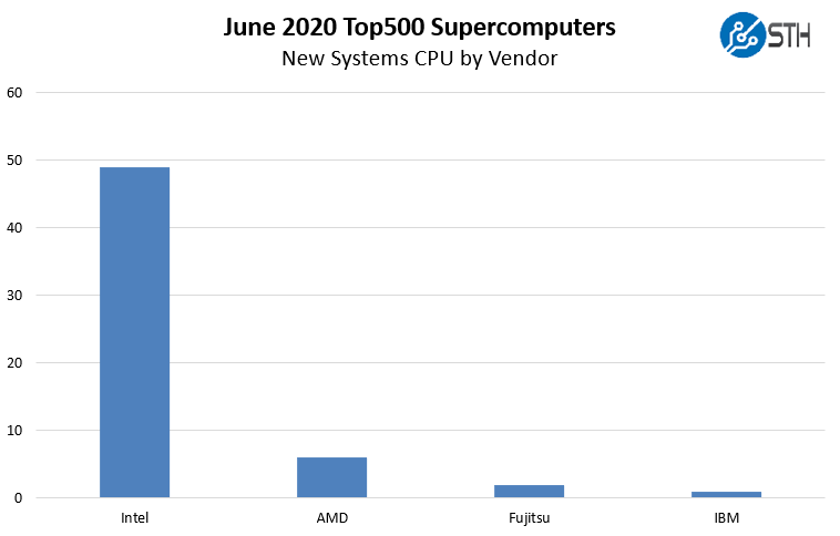 New June 2020 Top500 Supercomputers By CPU Vendor