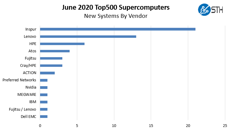 New June 2020 Top500 Supercomputers By Vendor