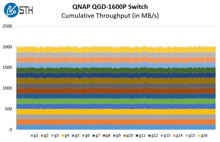 QNAP QGD 1600P Performance