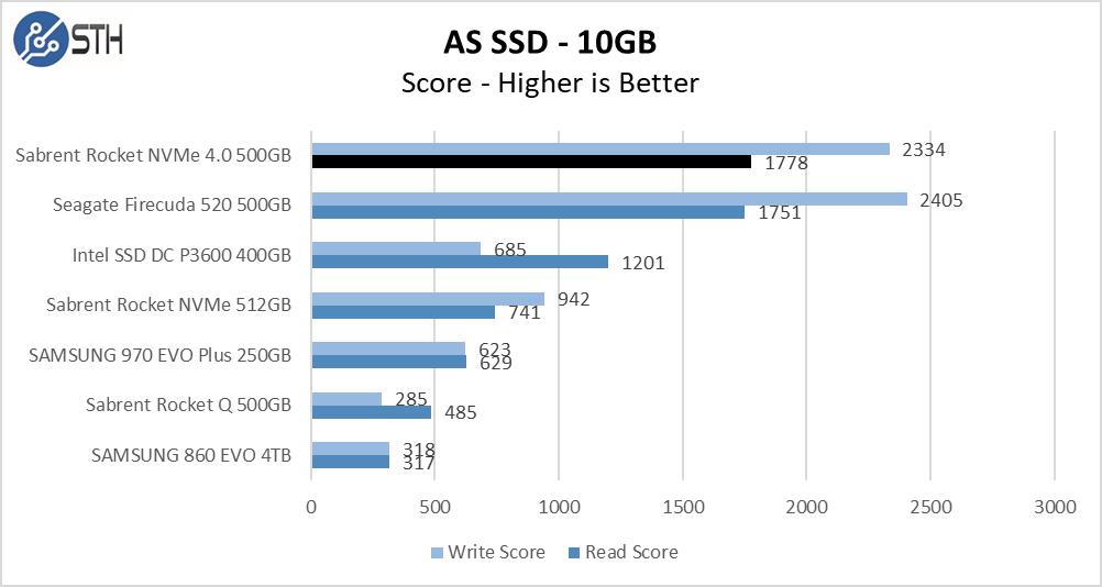 Rocket NVMe 4.0 500GB ASSSD 10GB Chart