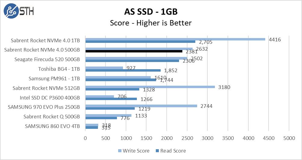 Rocket NVMe 4.0 500GB ASSSD 1GB Chart