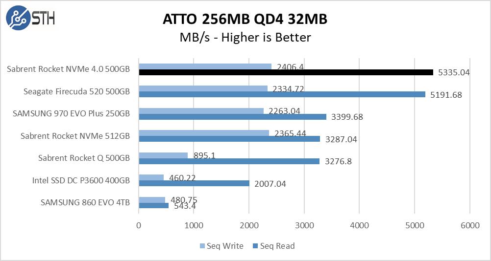 Rocket NVMe 4.0 500GB ATTO 256MB Chart