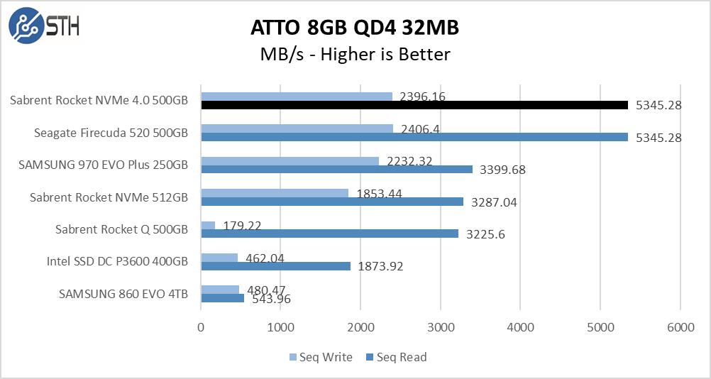 Rocket NVMe 4.0 500GB ATTO 8GB Chart