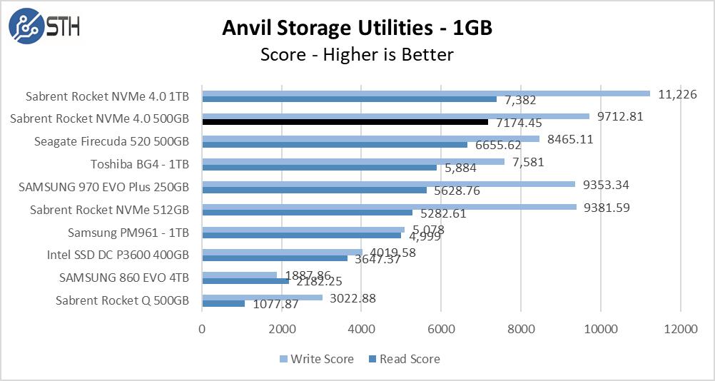 Rocket NVMe 4.0 500GB Anvil 1GB Chart