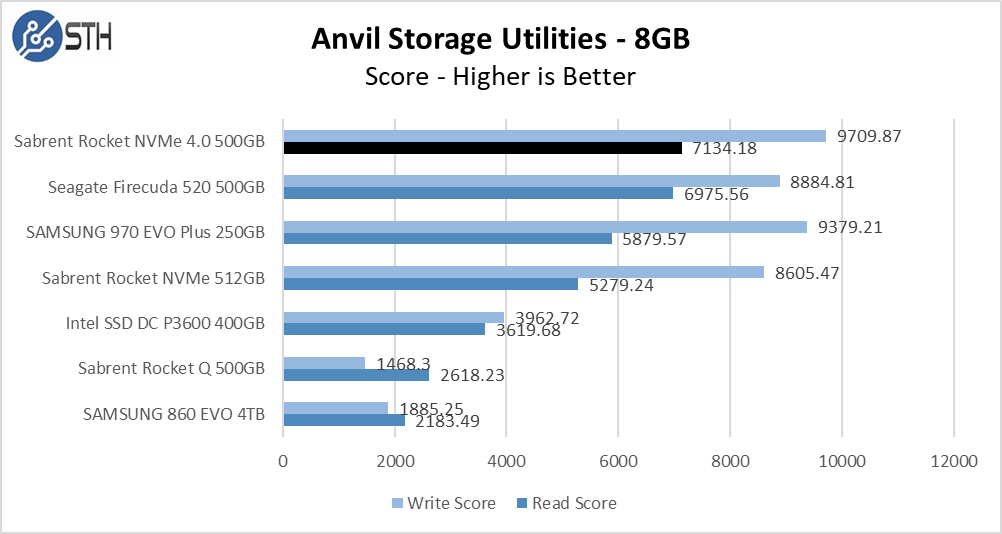 Rocket NVMe 4.0 500GB Anvil 8GB Chart