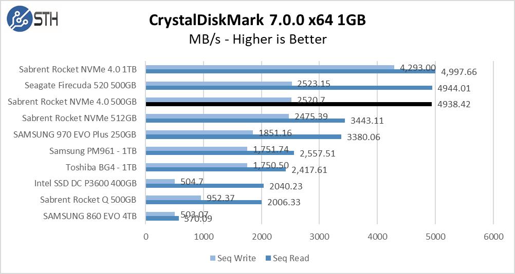 Rocket NVMe 4.0 500GB CrystalDiskMark 1GB Chart