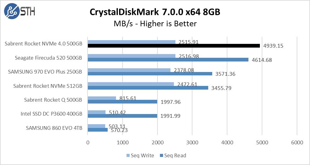 Rocket NVMe 4.0 500GB CrystalDiskMark 8GB Chart