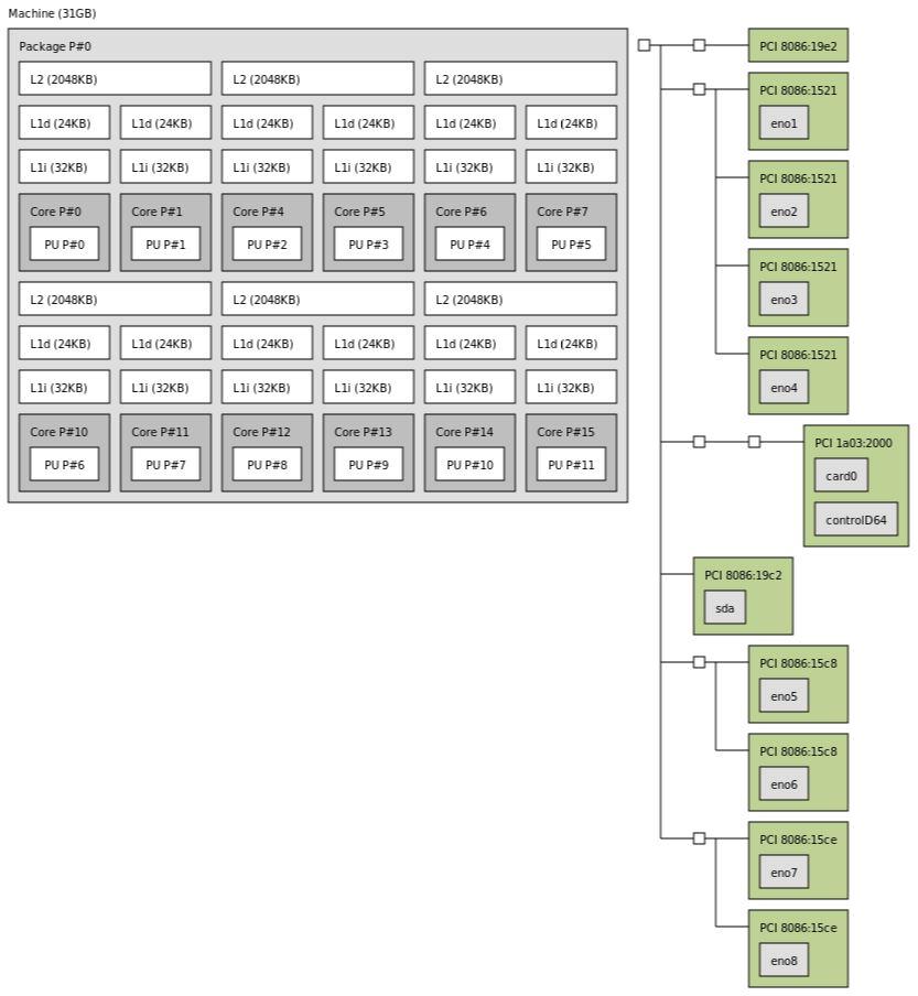 Supermicro A2SDi TP8F C3858 Topology