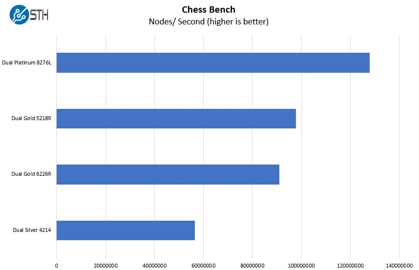 Supermicro SYS 1029P WTRT Chess Benchmark