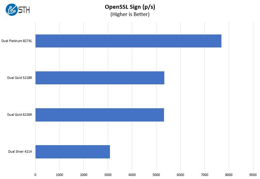 Supermicro SYS 1029P WTRT OpenSSL Sign Benchmark