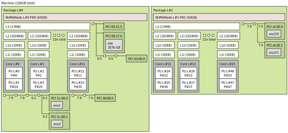 Supermicro SYS 1029P WTRT Topology